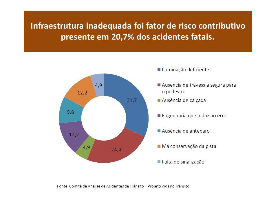 Infraestrutura inadequada foi fator de risco contributivo presente em 20,7% dos acidentes fatais.