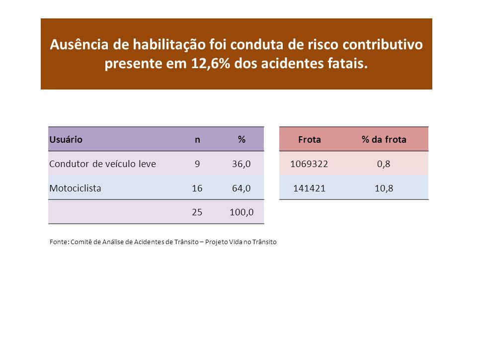 Ausência de habilitação foi conduta de risco contributivo presente em 12,6% dos acidentes fatais.