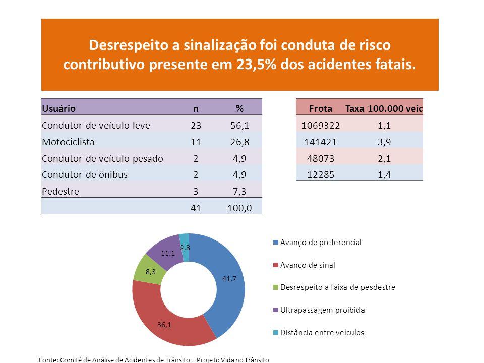 Desrespeito a sinalização foi conduta de risco contributivo presente em 23,5% dos acidentes fatais.