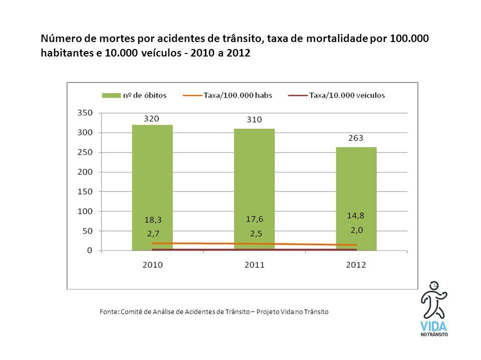Número de mortes por acidentes de trânsito, taxa de mortalidade por 100.000 habitantes e 10.000 veículos - 2010 a 2012