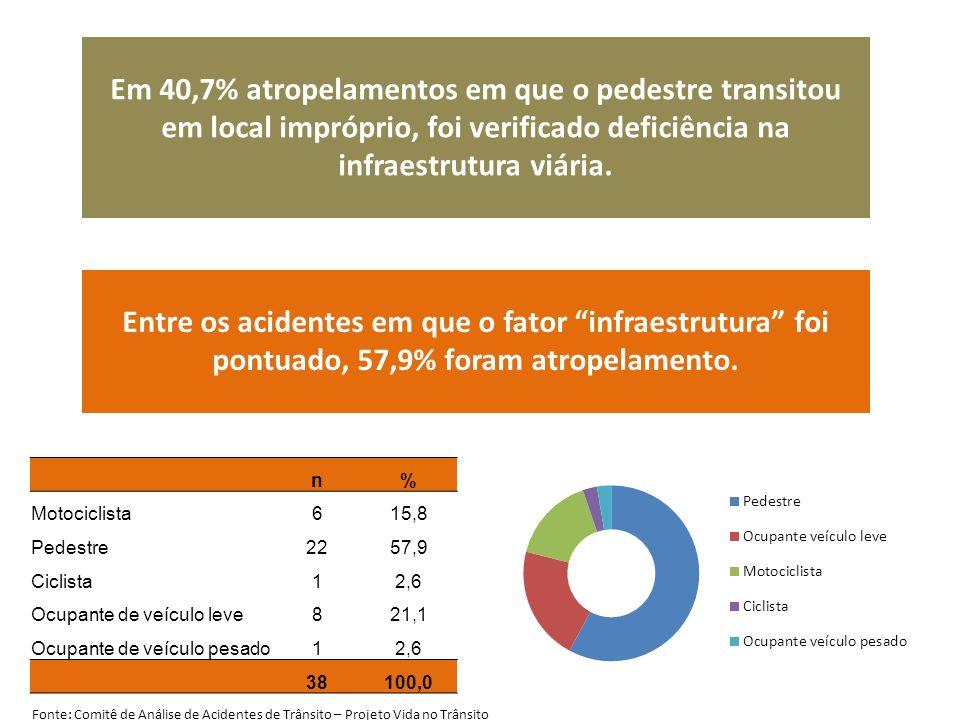 Em 40,7% atropelamentos em que o pedestre transitou em local impróprio, foi verificado deficiência na infraestrutura viária.