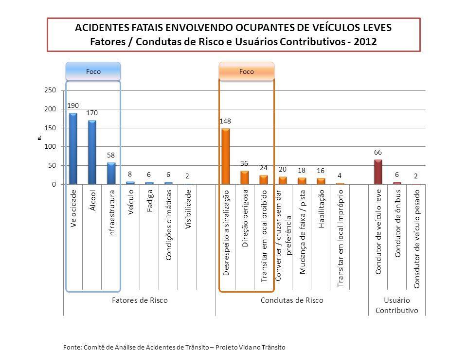 ACIDENTES FATAIS ENVOLVENDO OCUPANTES DE VEÍCULOS LEVES