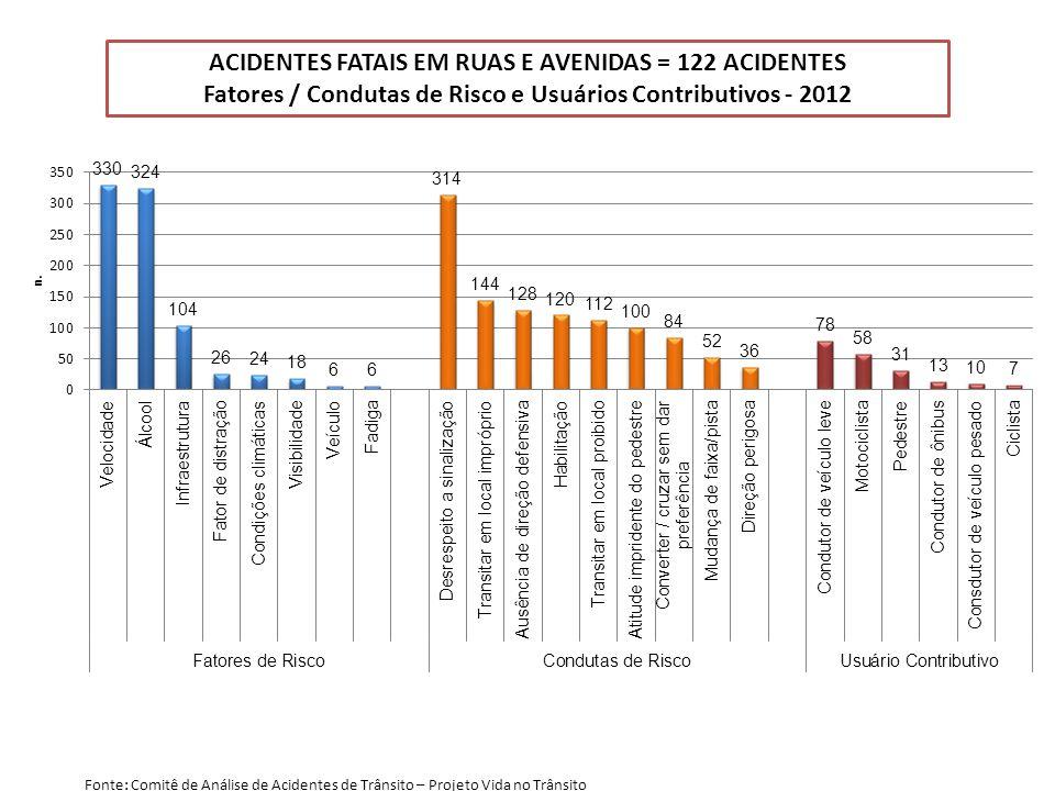 ACIDENTES FATAIS EM RUAS E AVENIDAS = 122 ACIDENTES