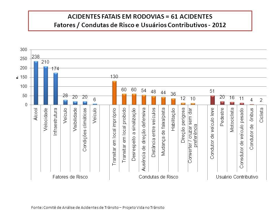 ACIDENTES FATAIS EM RODOVIAS = 61 ACIDENTES