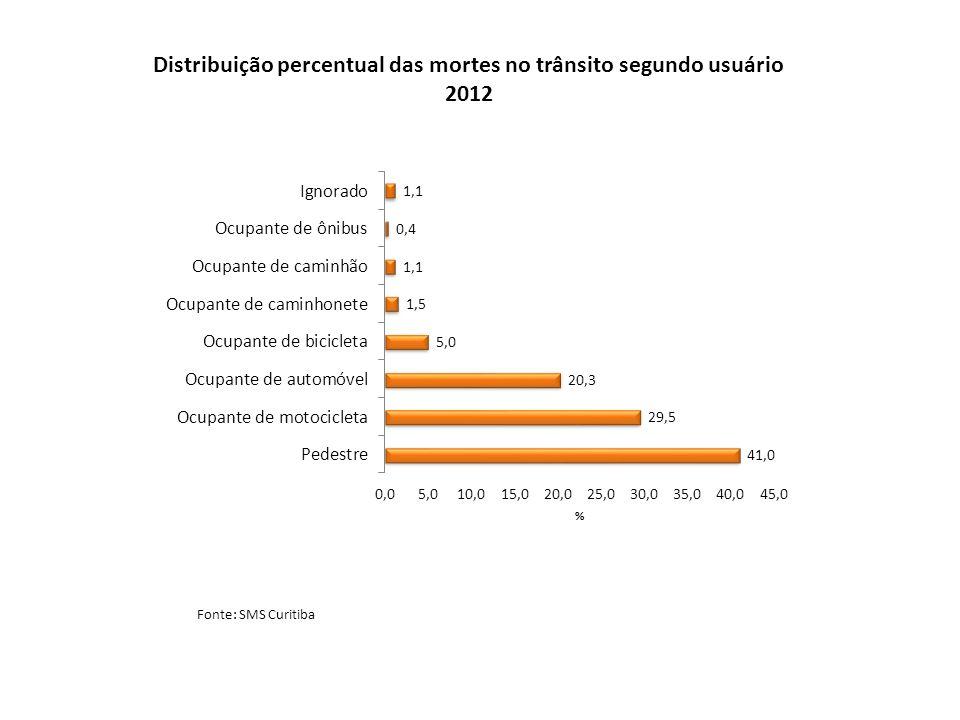 Distribuição percentual das mortes no trânsito segundo usuário 2012