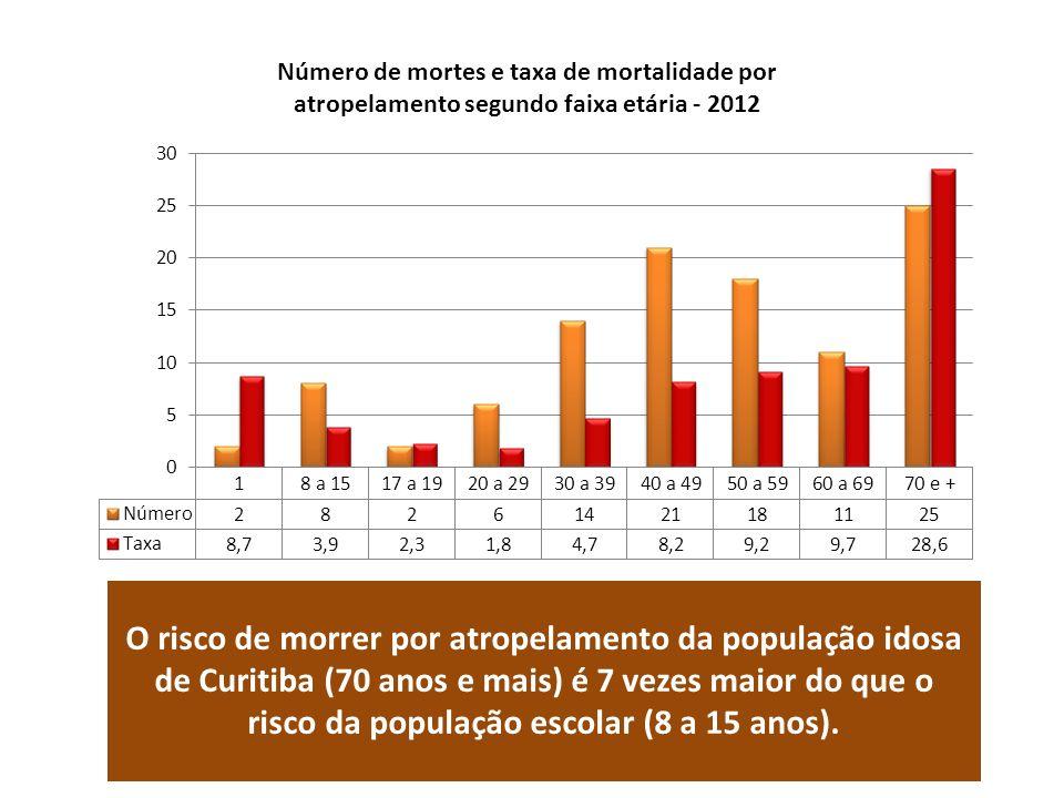 Número de mortes e taxa de mortalidade por atropelamento segundo faixa etária - 2012