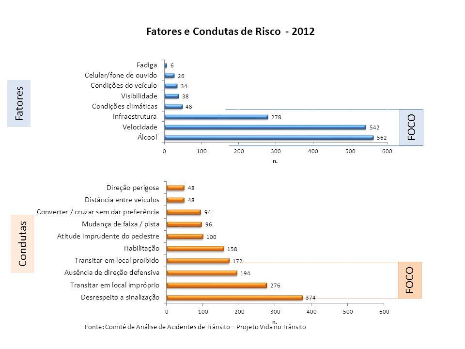 Fatores e Condutas de Risco - 2012