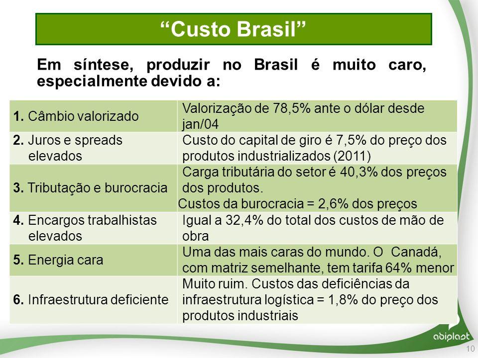Custo Brasil Em síntese, produzir no Brasil é muito caro, especialmente devido a: 1. Câmbio valorizado.