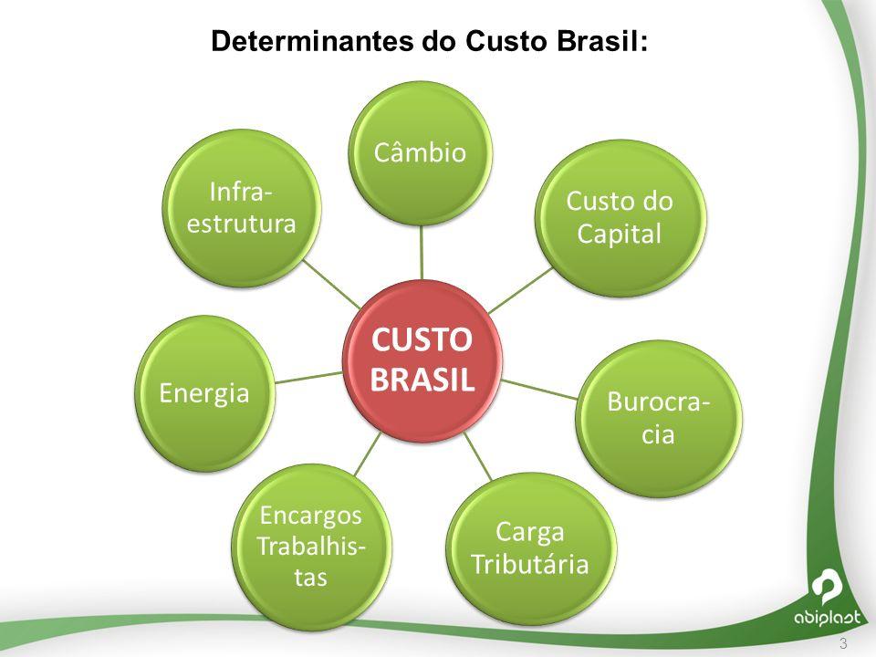 Determinantes do Custo Brasil: