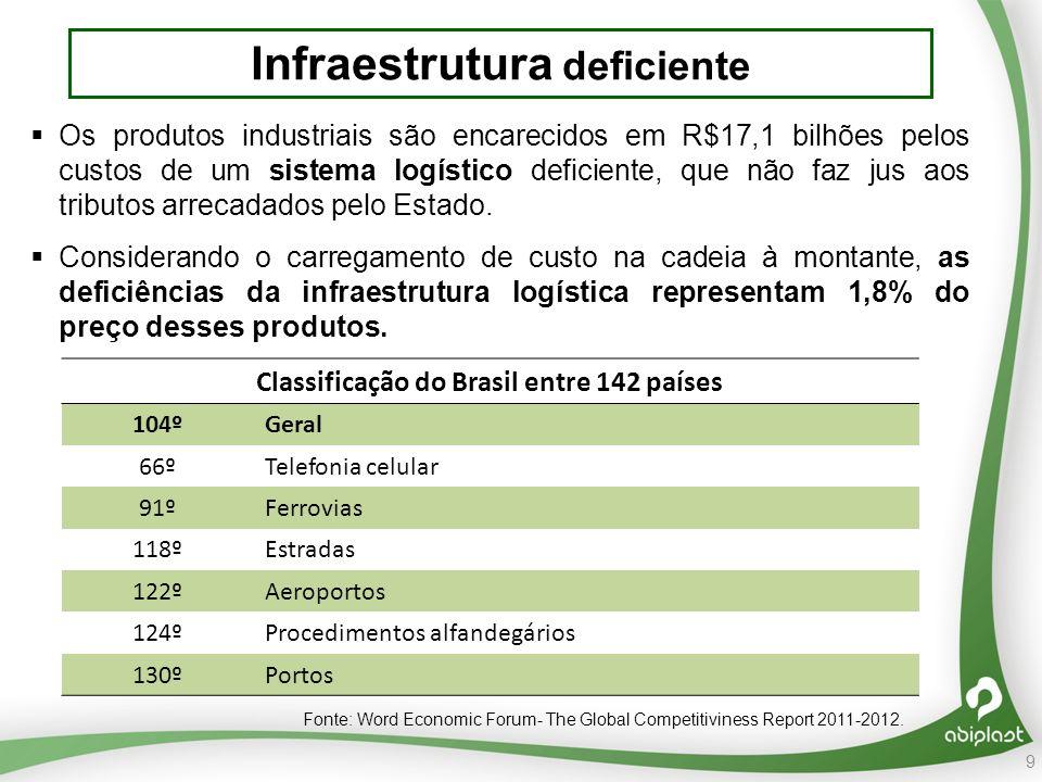 Infraestrutura deficiente Classificação do Brasil entre 142 países