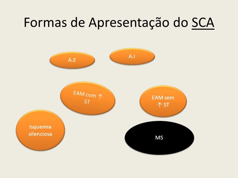 Formas de Apresentação do SCA