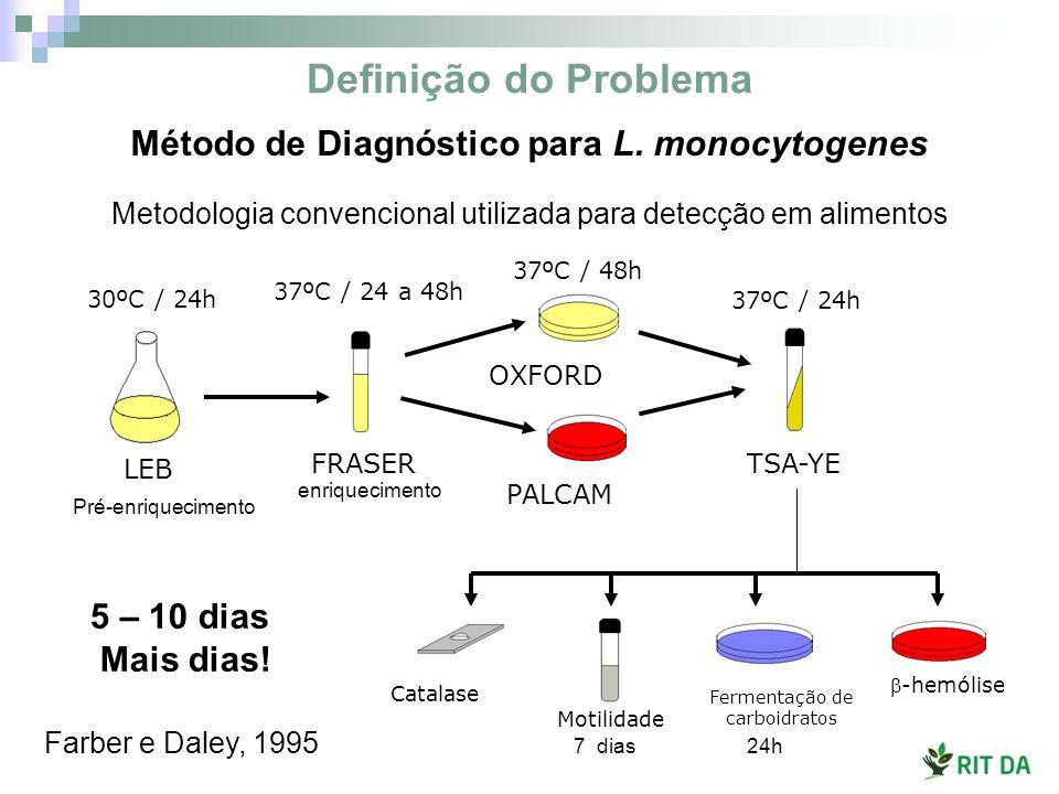 Método de Diagnóstico para L. monocytogenes