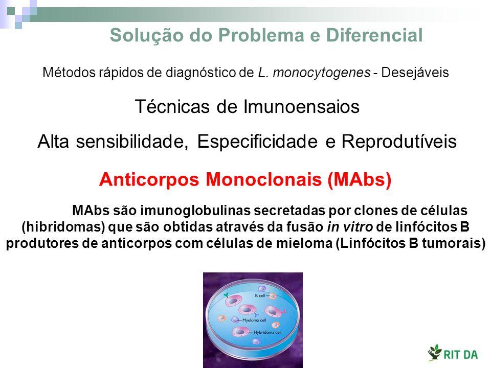 Solução do Problema e Diferencial Anticorpos Monoclonais (MAbs)
