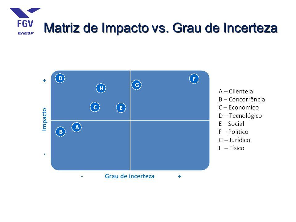 Matriz de Impacto vs. Grau de Incerteza