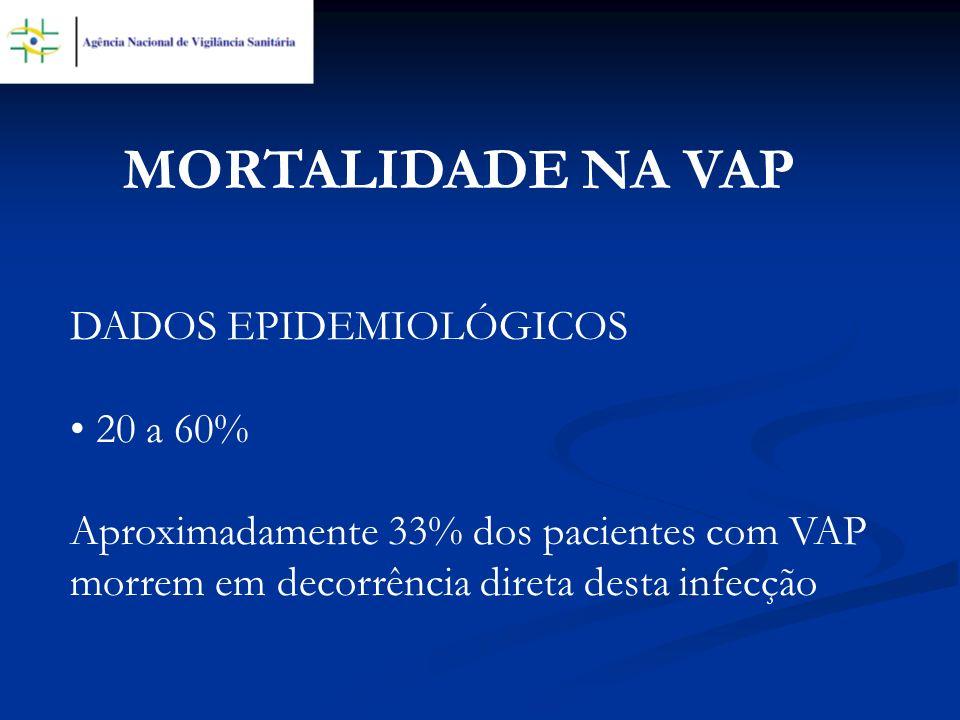 MORTALIDADE NA VAP DADOS EPIDEMIOLÓGICOS 20 a 60%