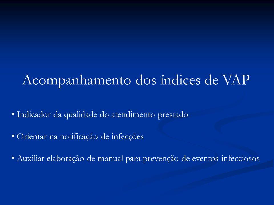 Acompanhamento dos índices de VAP
