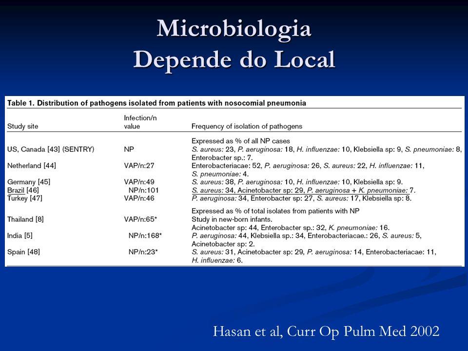Microbiologia Depende do Local