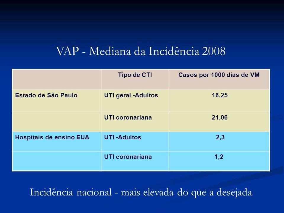 VAP - Mediana da Incidência 2008