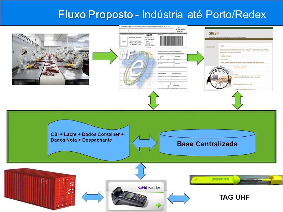 Fluxo Proposto - Indústria até Porto/Redex