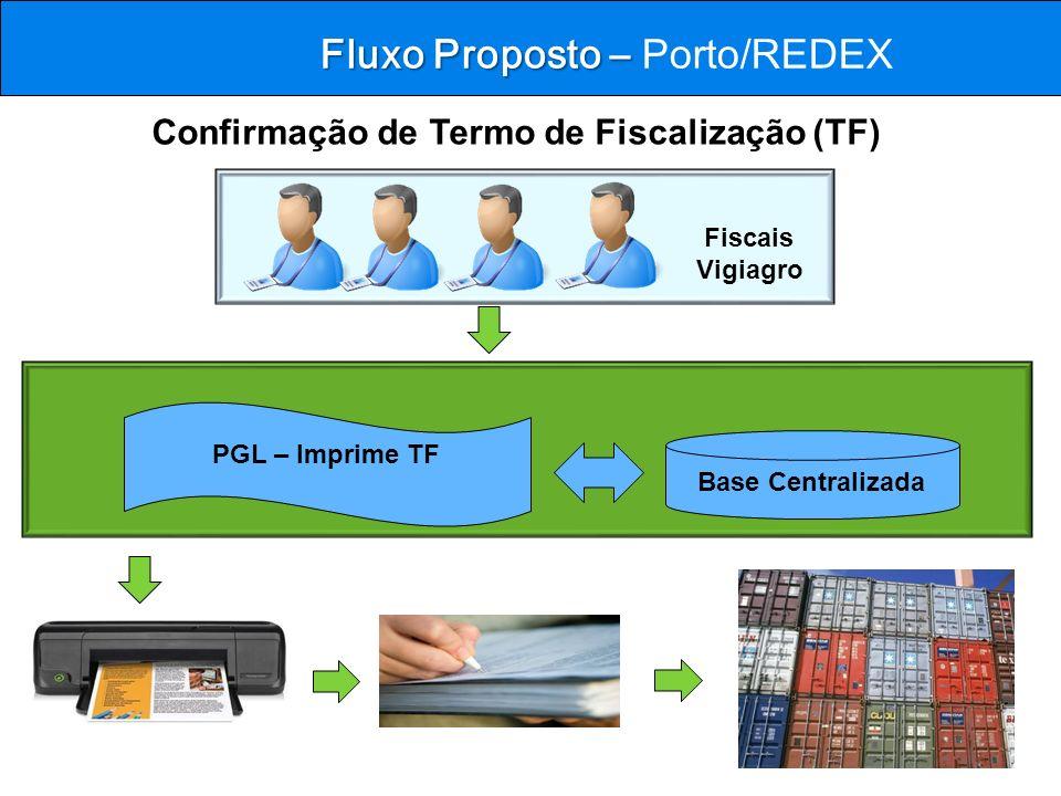 Fluxo Proposto – Porto/REDEX