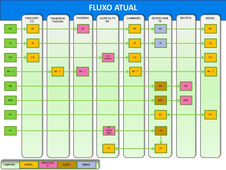 FLUXO ATUAL FRIGORÍFICO TRANSPORTADORA FAZENDA AGRICULTURA CAMINHÃO