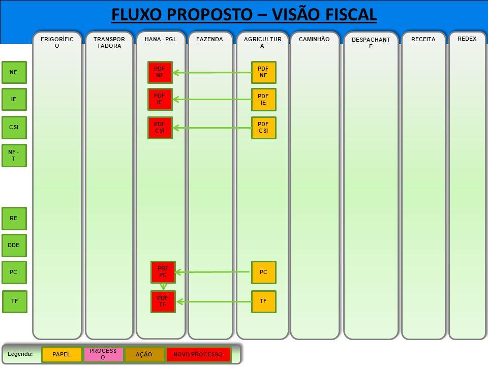 FLUXO PROPOSTO – VISÃO FISCAL