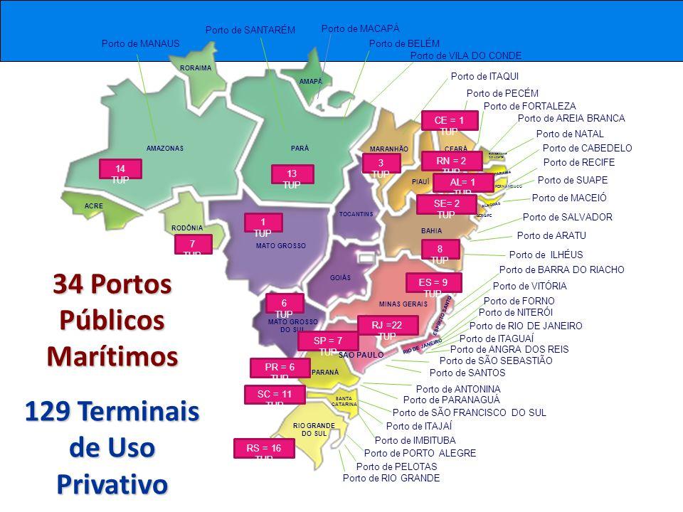 34 Portos Públicos Marítimos 129 Terminais de Uso Privativo