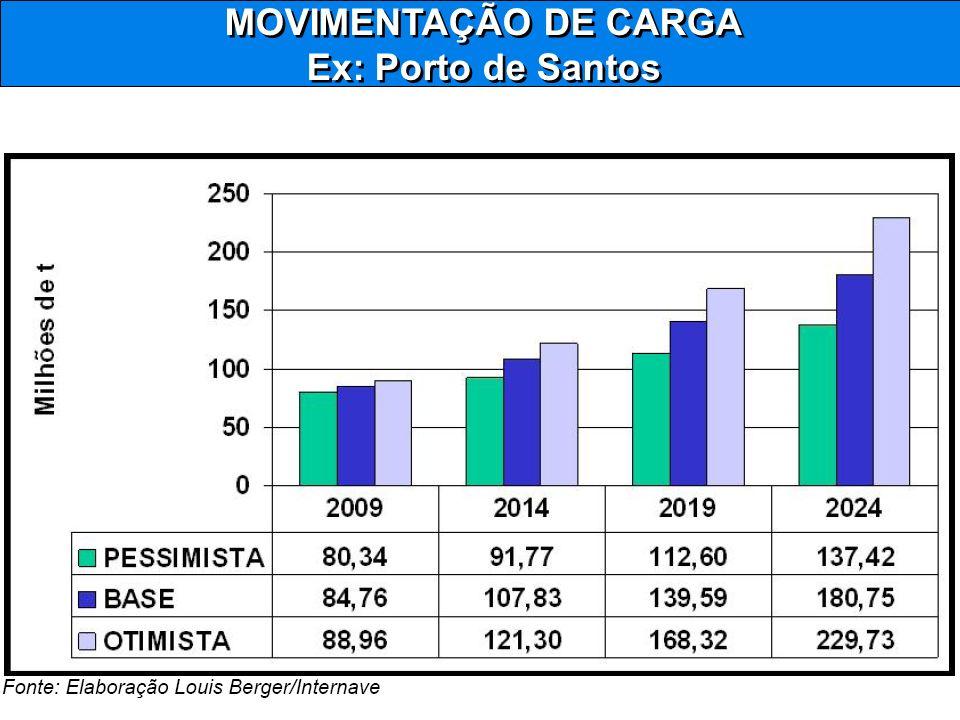 MOVIMENTAÇÃO DE CARGA Ex: Porto de Santos