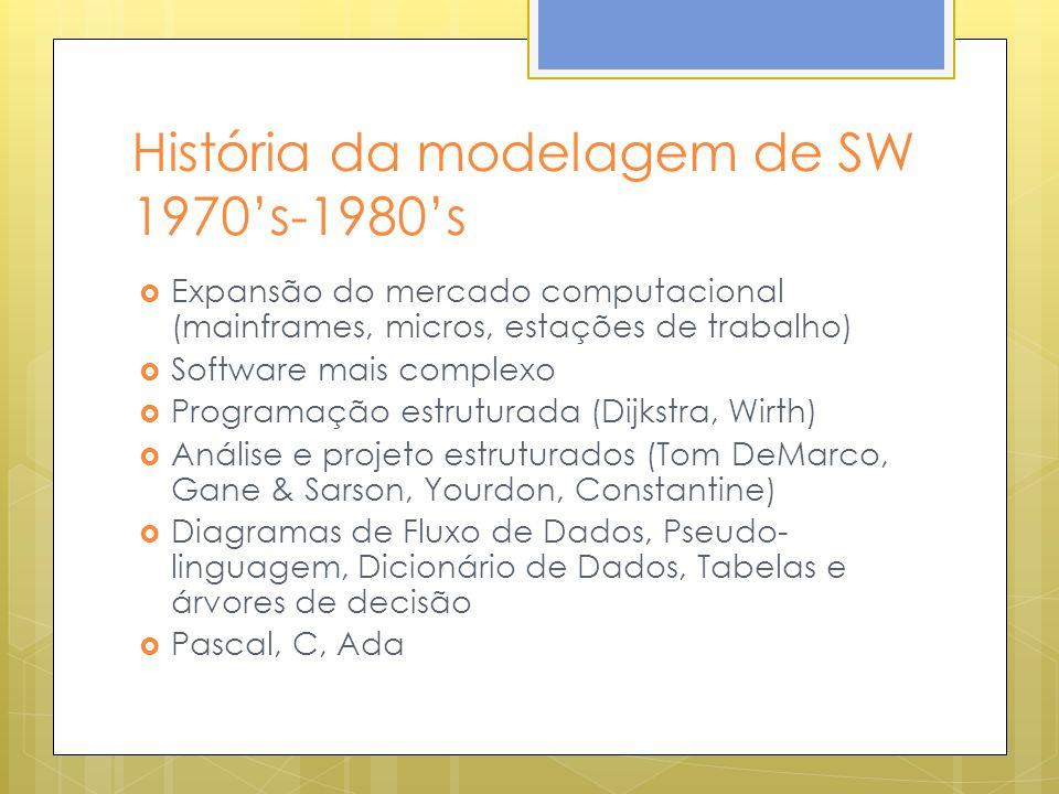 História da modelagem de SW 1970's-1980's