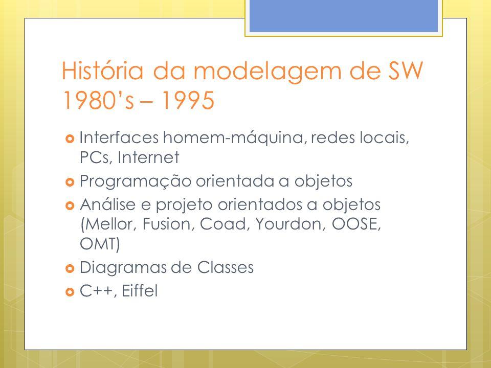 História da modelagem de SW 1980's – 1995