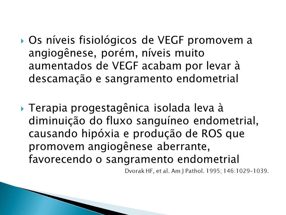 Os níveis fisiológicos de VEGF promovem a angiogênese, porém, níveis muito aumentados de VEGF acabam por levar à descamação e sangramento endometrial