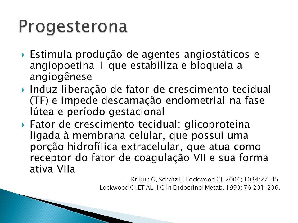 Progesterona Estimula produção de agentes angiostáticos e angiopoetina 1 que estabiliza e bloqueia a angiogênese.