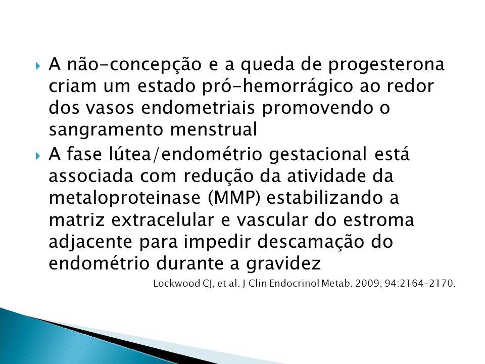 A não-concepção e a queda de progesterona criam um estado pró-hemorrágico ao redor dos vasos endometriais promovendo o sangramento menstrual