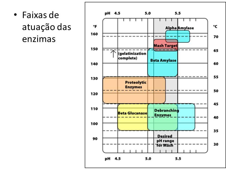 Faixas de atuação das enzimas