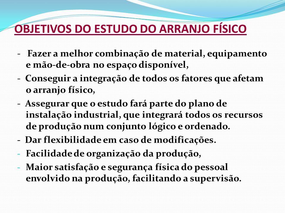 OBJETIVOS DO ESTUDO DO ARRANJO FÍSICO