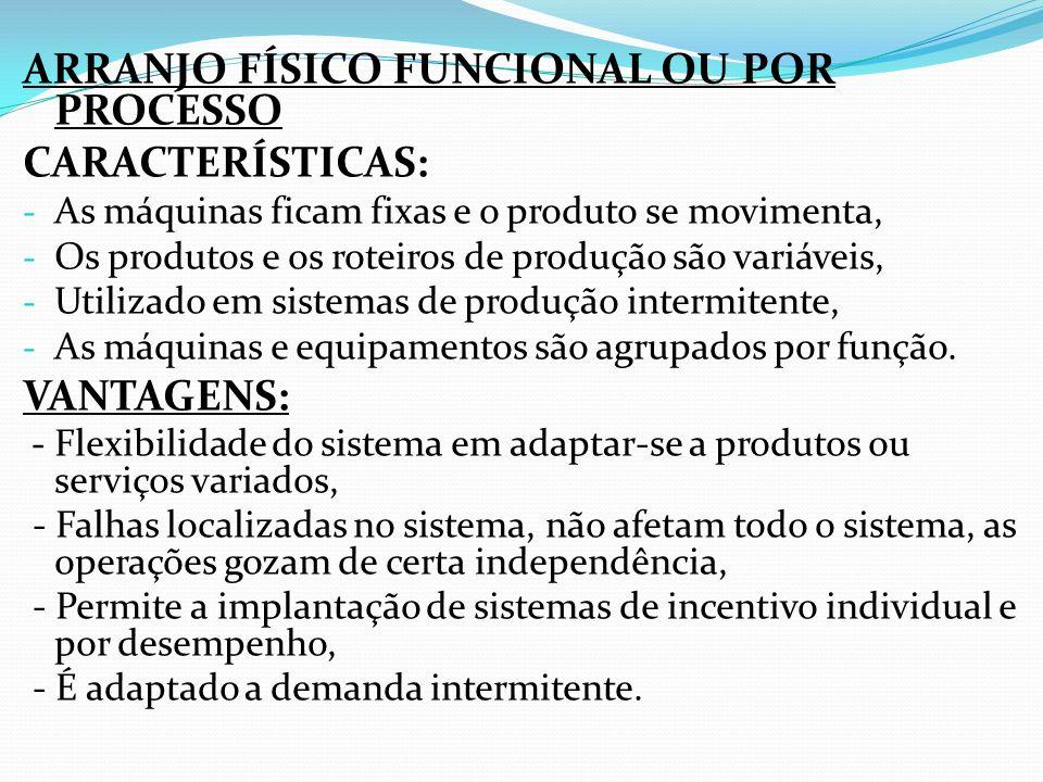ARRANJO FÍSICO FUNCIONAL OU POR PROCESSO CARACTERÍSTICAS: