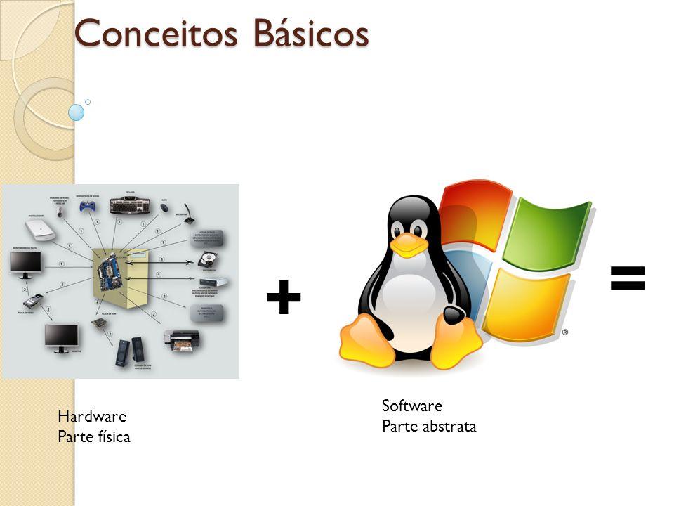 Conceitos Básicos = + Software Parte abstrata Hardware Parte física