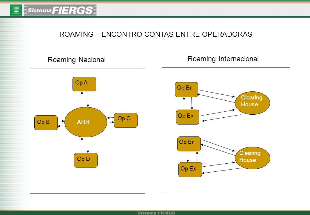 ROAMING – ENCONTRO CONTAS ENTRE OPERADORAS