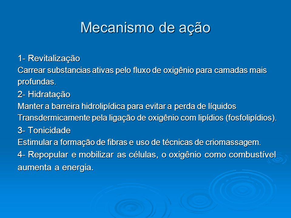 Mecanismo de ação 1- Revitalização 2- Hidratação 3- Tonicidade