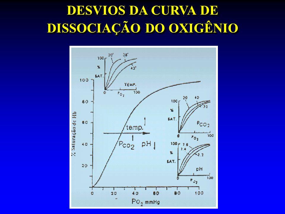 DESVIOS DA CURVA DE DISSOCIAÇÃO DO OXIGÊNIO