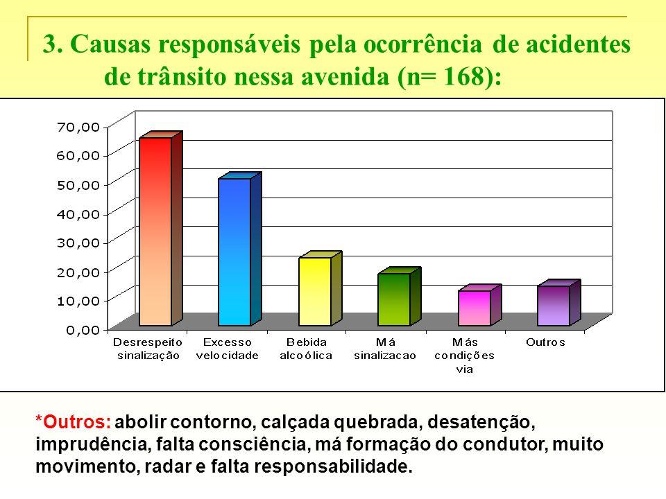 3. Causas responsáveis pela ocorrência de acidentes de trânsito nessa avenida (n= 168):