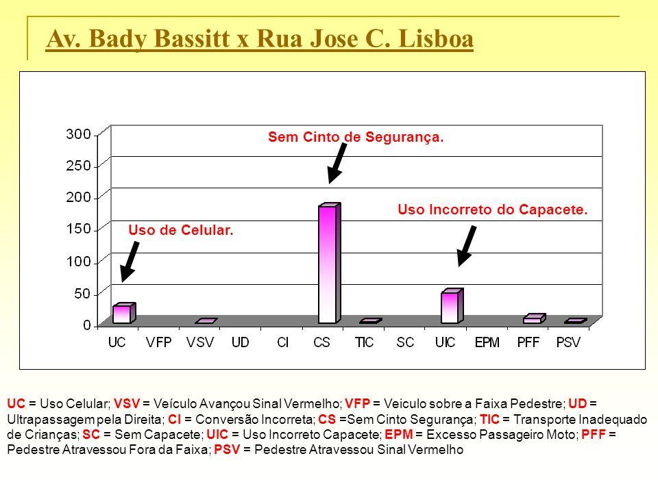 Av. Bady Bassitt x Rua Jose C. Lisboa