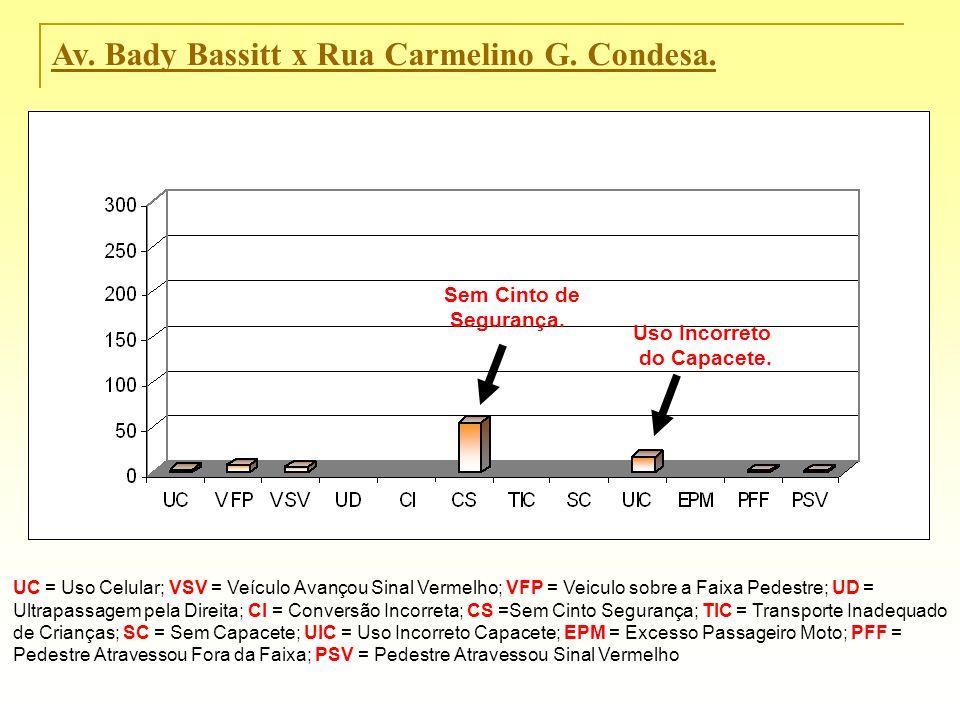 Av. Bady Bassitt x Rua Carmelino G. Condesa.