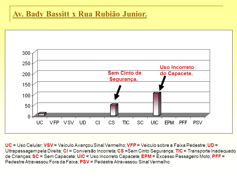 Av. Bady Bassitt x Rua Rubião Junior.