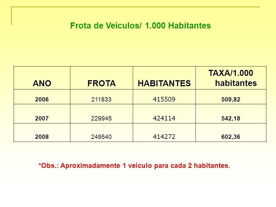 Frota de Veículos/ 1.000 Habitantes