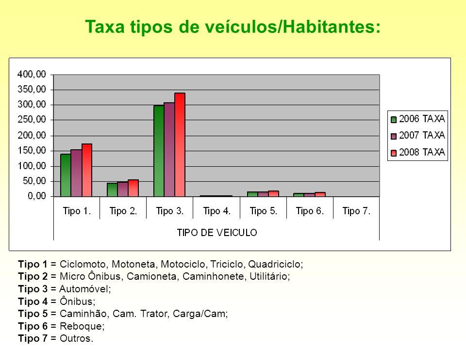 Taxa tipos de veículos/Habitantes: