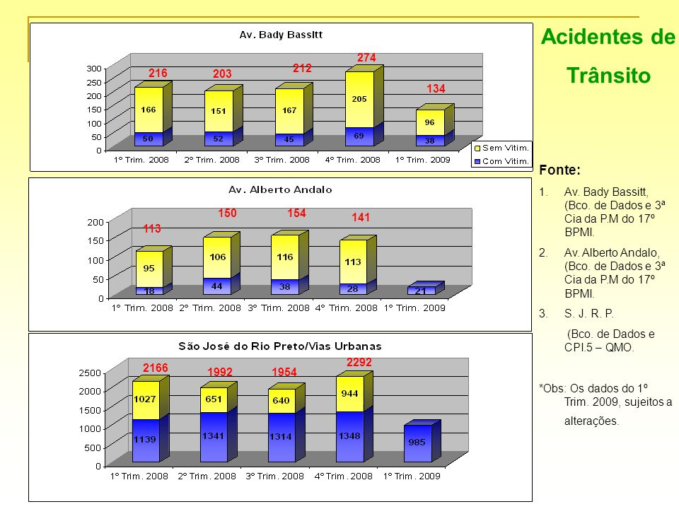Acidentes de Trânsito Fonte: 274 212 216 203 134