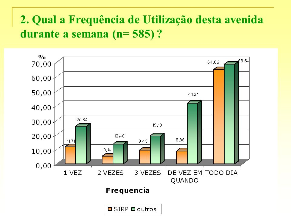 2. Qual a Frequência de Utilização desta avenida durante a semana (n= 585)