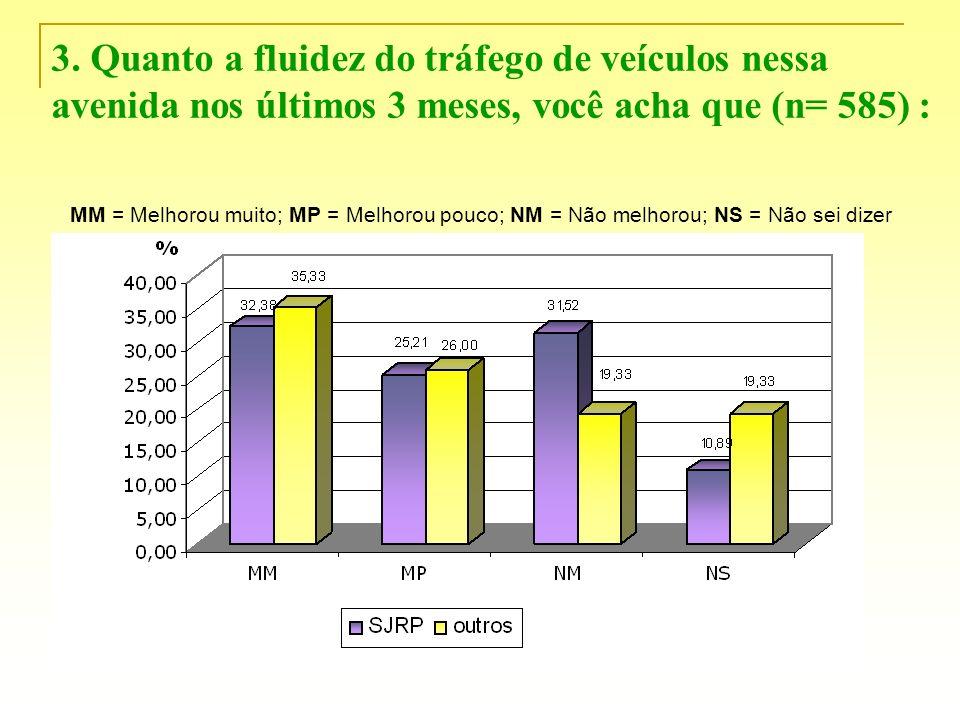 3. Quanto a fluidez do tráfego de veículos nessa avenida nos últimos 3 meses, você acha que (n= 585) :