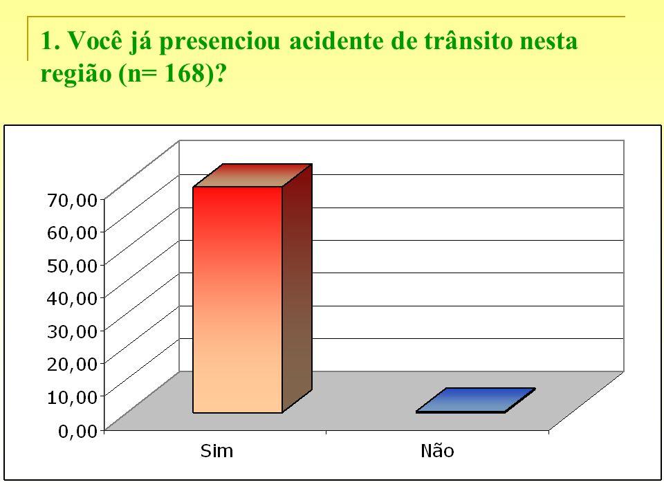 1. Você já presenciou acidente de trânsito nesta região (n= 168)